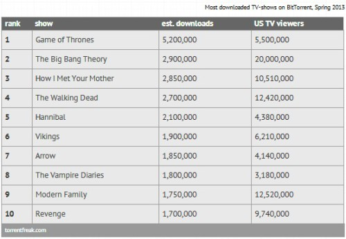 Most downloaded TV-shows on BitTorrent, Spring 2013